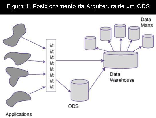 Operational Data Store - ODS - Desenho (3/6)
