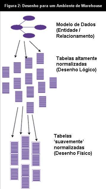 Operational Data Store - ODS - Desenho (4/6)