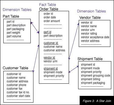 Operational Data Store - ODS - Desenho (5/6)