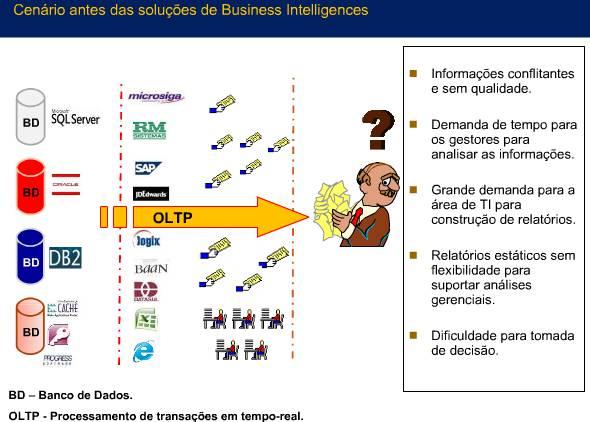 Business Intelligence - Apresentação com Figuras (slides) (5/6)