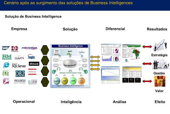 Business Intelligence - Apresentação com Figuras (slides) (6/6)